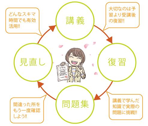 学習サイクル
